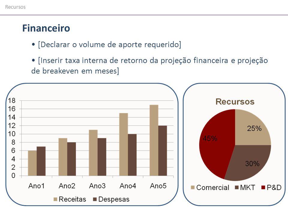 Financeiro [Declarar o volume de aporte requerido]